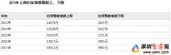2017年上海社保缴费基数上调 上海社保缴费比例一览