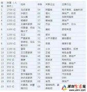 马云再成中国首富 今年马云挣了多少钱当上首富?